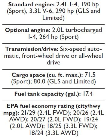 Specs for the 2013 Hyundai Santa Fe lineup.