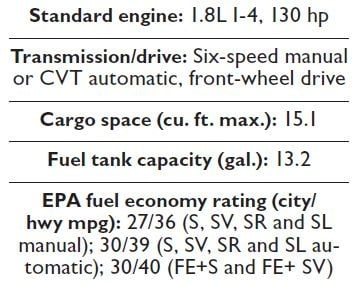 Specs for the 2013 Nissan Sentra.