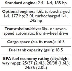 Specs for the 2015 Hyundai Sonata.