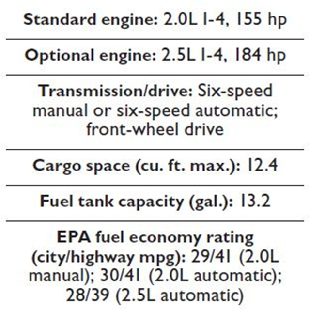 Specs for the 2014 Mazda3.
