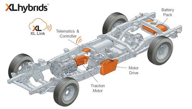 XL Hybrids' XL3 Hybrid Electric Drive System powertrain. Photo courtesy of XL Hybrids.