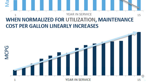 Introducing elements such as utilization into fleet lifecycle costing produces a more...