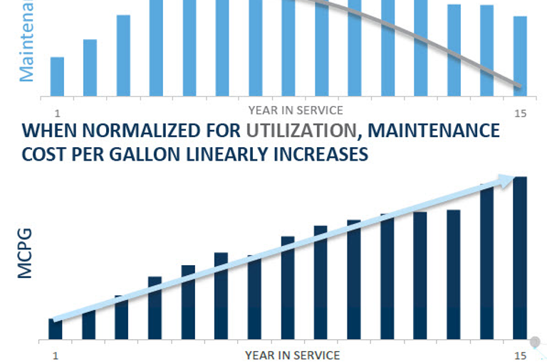Introducingelements such as utilizationinto fleet lifecycle costingproduces a more...