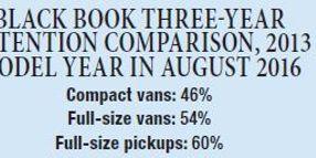The Truth Behind Compact Van Depreciation