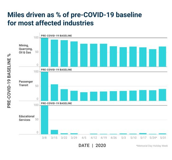 While passenger transit activity has stabilized at around 35% of pre-COVID-19 levels, educational services activity remains below 10%. - Chart courtesy of Samsara.