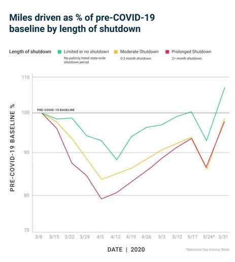 States with prolonged shutdowns are starting to reach the same level of miles driven as states with only moderate shutdowns. This is despite sharper declines in miles driven during peak periods of COVID-19. - Chart courtesy of Samsara.