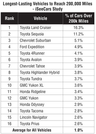 Two truck-based SUVs from Toyota took the top spots by a wide margin of all vehicles studied.  - Data courtesy of iSeeCars.