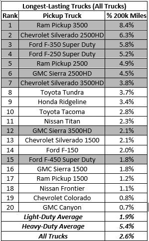 Heavy-duty pickups are more likely than any other vehicle group to be on the road after 200,000 miles. - Data courtesy of iSeeCars.