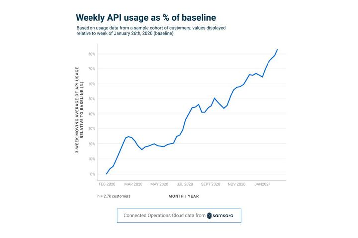 Organizations are increasingly leveraging API integrations to break down data silos and automate workflows. - Photo: Samsara