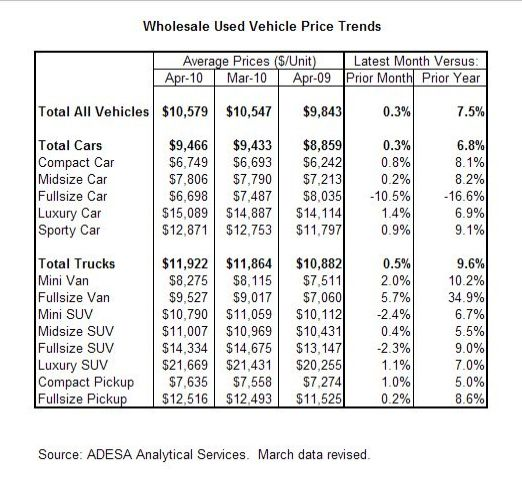 Used-Vehicle Price Growth Moderating in April