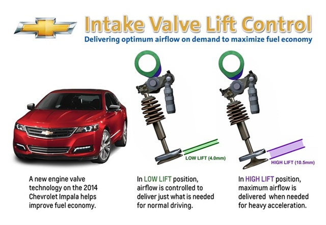 Chevrolet's valve lift control system.