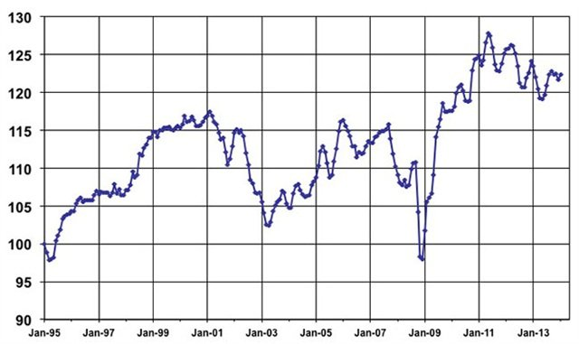 January Used Vehicle Index courtesy of Manheim.