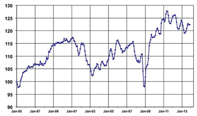 November Used Vehicle Index courtesy of Manheim.