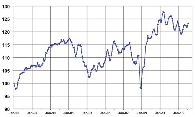 February Used Vehicle Index courtesy of Manheim.