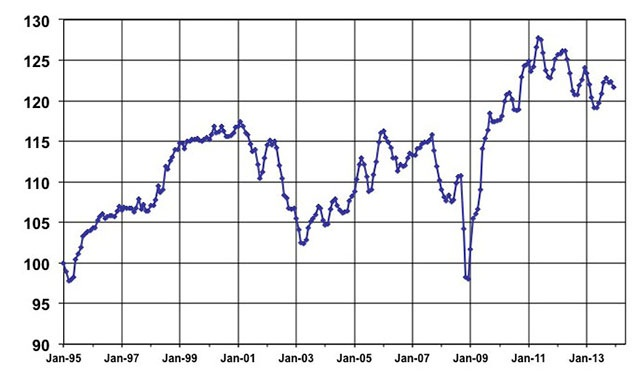 December Used Vehicle Index courtesy of Manheim.