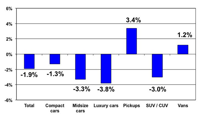 Wholesale Used Prices Decline 0.6% in December, Reports Manheim