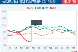 Gas Still Cheap, But Rising