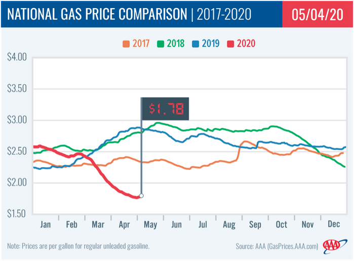 At $1.78, today's average is a penny more expensive than last week, 16 cents less than a month ago and $1.11 cheaper than last year at this time. - Graphic by AAA.