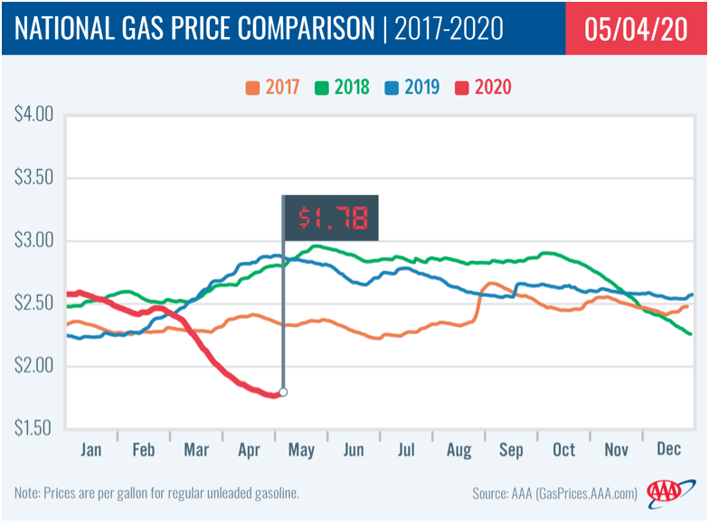 Gas Still Cheap, But Rising