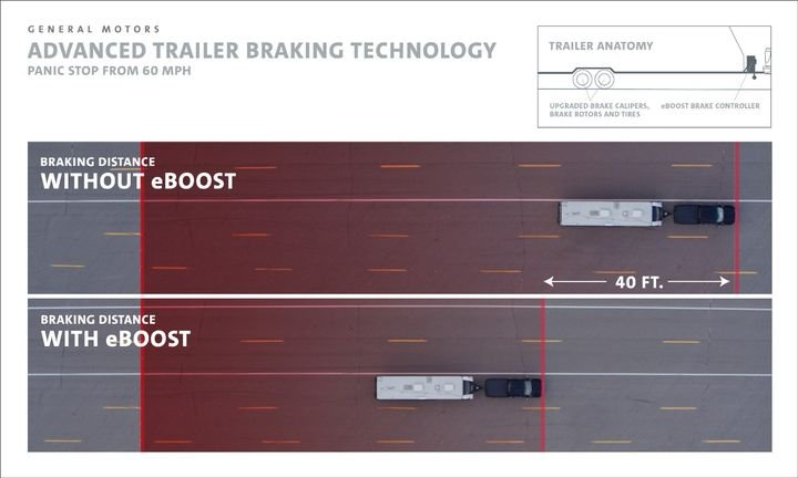 GM has eight available cameras with up to 15 different camera views when trailering, an industry-first trailer label that shows exactly what weight that specific truck can tow, and iN-Command from ASA Electronics compatibility available on the 2020 Chevrolet Silverado and GMC Sierra light-duty and heavy-duty models. - Photo via GM.
