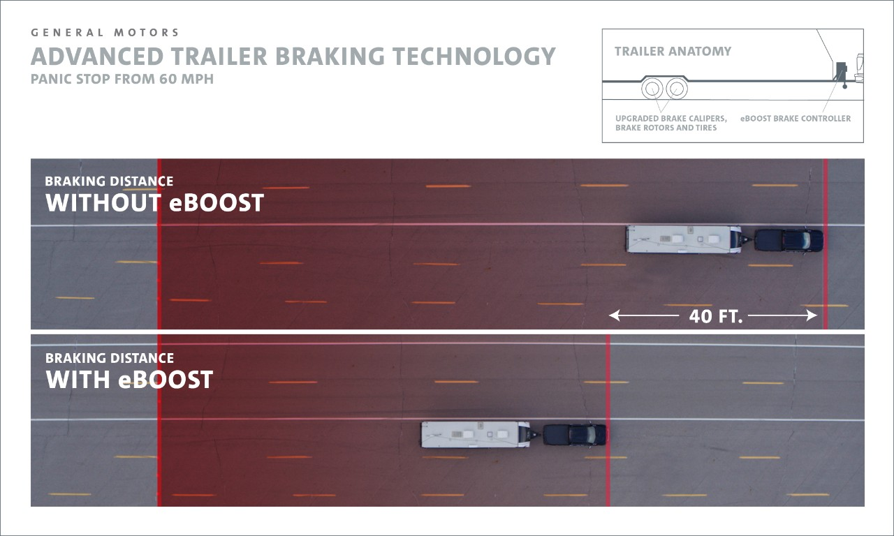 GM Releases eBoost Trailer for Faster Braking