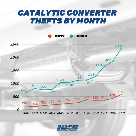 In 2020, California ranked number one for catalytic converter thefts. Other states that made the top five list include Texas, Minnesota, North Carolina, and Illinois. - Photo via NICB.