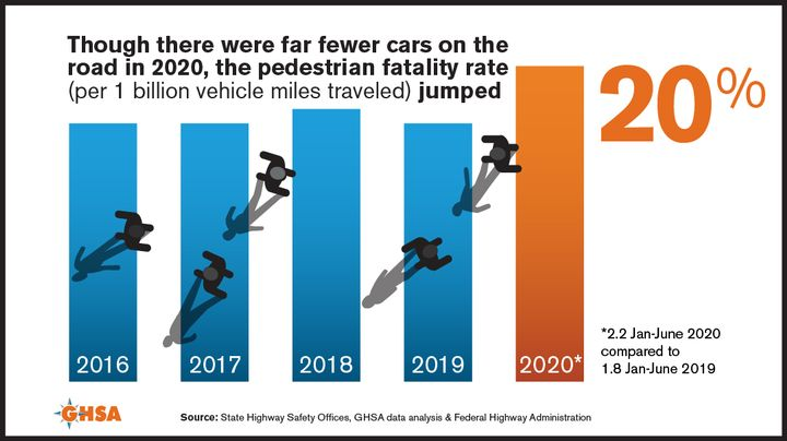 Despite large reductions in motor vehicle traffic associated with the COVID-19 pandemic, pedestrian traffic deaths are on pace with the high levels of 2019. - Infographic courtesy of GHSA.