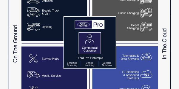 An overview of the services and products of the new Ford Pro, a new separate business within...