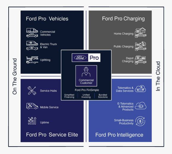 An overview of the services and products of the new Ford Pro, a new separate business within Ford Motor Co. - Photo: Ford