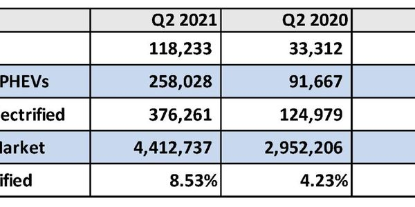 Q2 electrified vehicles sales growth.