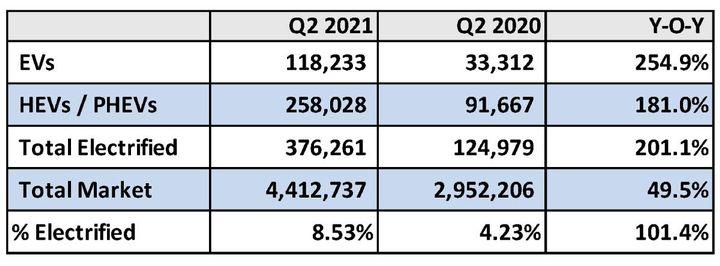 Q2 electrified vehicles sales growth. - Chart: Cox Automotive