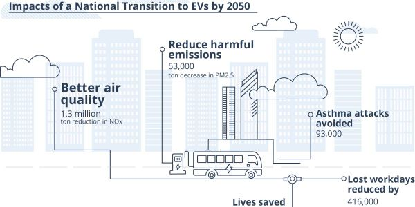 The environmental benefits of these efforts can fortify the economic benefits, where each fleet...