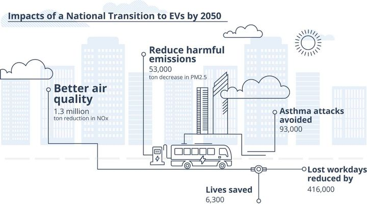 The environmental benefits of these efforts can fortify the economic benefits, where each fleet transition can substantially reduce carbon into the atmosphere. For each 15-vehicle fleet that transitions to electrification, AMPLY has uncovered that as many as two million kilograms of CO2 emissions can be avoided. - Graphic: AMPLY Power