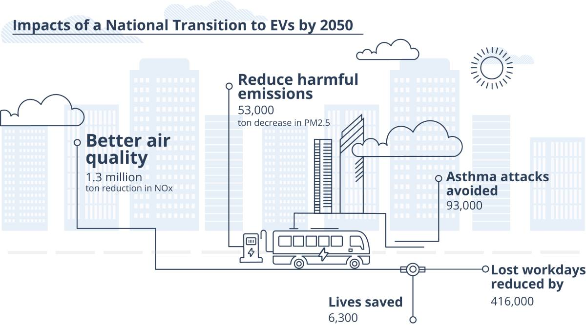 Electrified Fleets Could Save 37-44% in Energy Costs