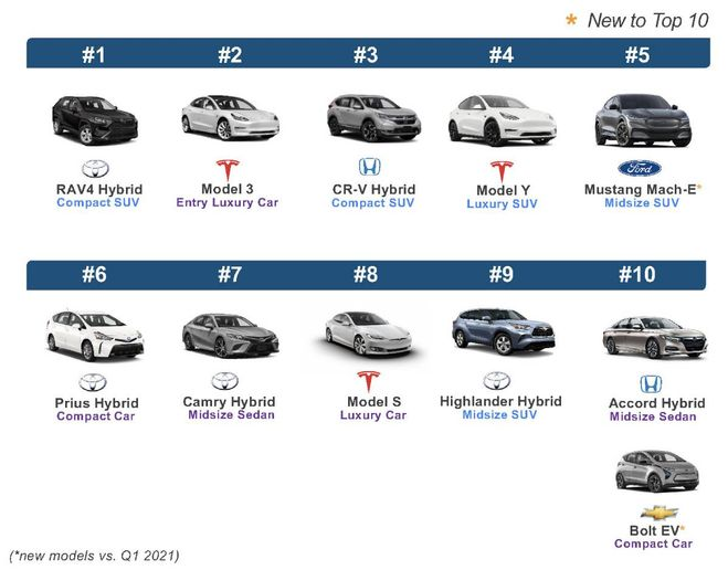 Quarterly Top Considered Electrified Vehicle Models -- 2Q 2021 - Graphic: KBB / Cox Automotive