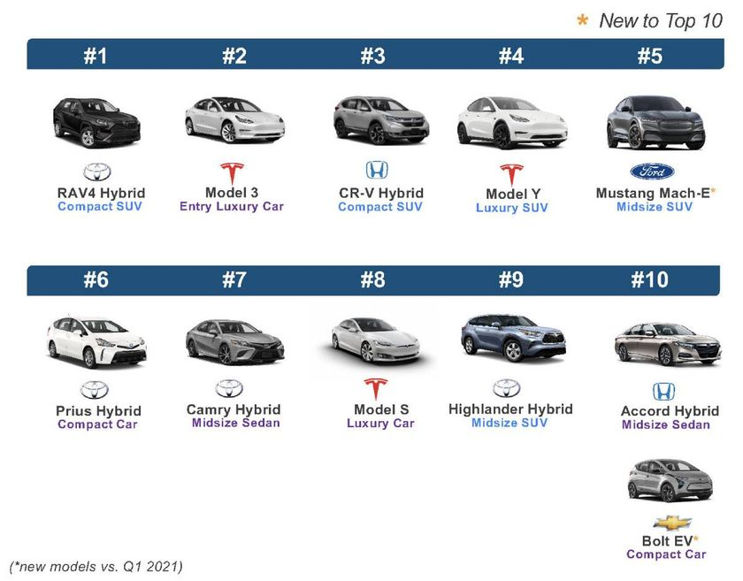 The Most Shopped EV and Hybrid Vehicle Brands