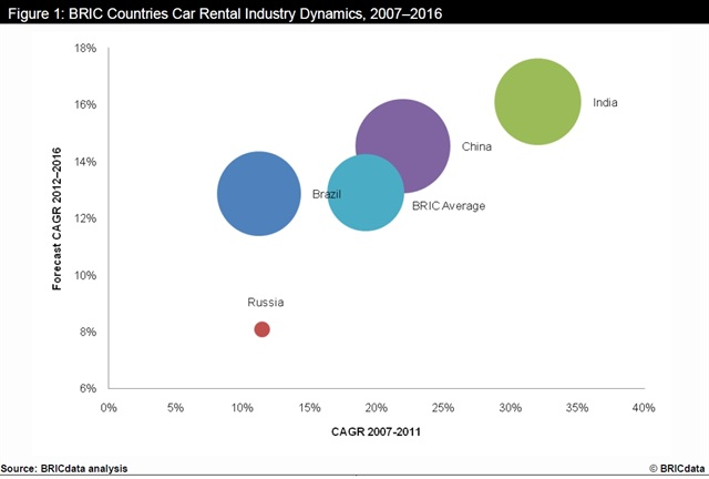 During the review period, the leisure tourist car rental market in China registered the highest growth with a CAGR of 31.94%, followed by India with a CAGR of 21.83%. Brazil and Russia recorded CAGRs of 10.24% and 11.52% respectively. Over the forecast period, the leisure care rental markets in India, Russia and Brazil are expected to grow more quickly than China's.