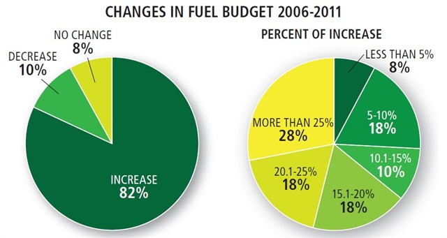 In the past fi ve years, 82 percent of fl eets reported an increase in fuel budgets, and for more than a quarter of these, the fuel budget increased by more than 25 percent.