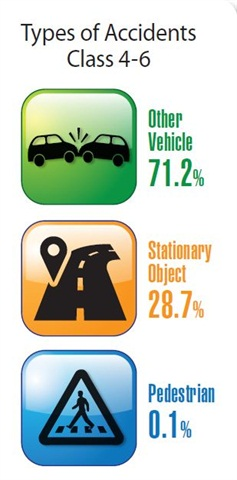 Accident types for Class 4-6 trucks are led by collision with another vehicle (72.2 percent).