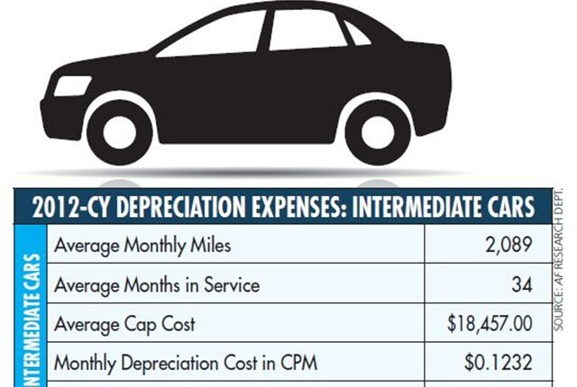For intermediate cars, miles also edged up and cents per mile dropped compared to 2011. Dollars per month decreased as well.