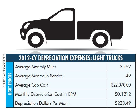 Across the board, light trucks saw their depreciation expenses decrease in 2012 compared to 2011. In addition, the average months in service fell from 56 months to 49 months.