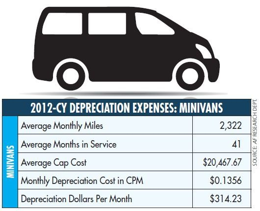 There were few changes in the minivan segment from 2011. Months in service edged down slightly, as did the average cap cost and monthly depreciation.