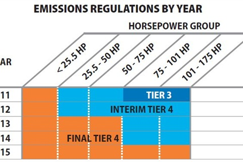 This chart details when each horsepower group is required to meet each level of emissions regulations. Regulations mandate that by 2015, all off0road engines up to 175 hp must be final Tier 4 compliant. Graphic courtesy of Kubota.