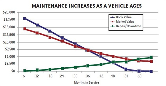 As a vehicle ages, it requires more repairs and maintenance, leading to increased repair, rental costs, and vehicle downtime. While these do not typically outweigh the cost of a new vehicle, the cost impact of driver downtime should not be undervalued.