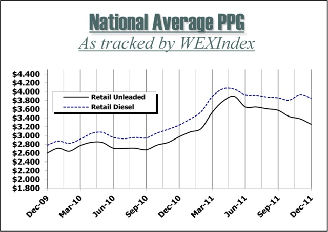 WEXIndex Retail Fuel Price Index is a monthly publication produced by Wright Express with market insights provided by OPIS Energy Group.Copyright 2012, Wright Express Corporation, 97 Darling Avenue, South Portland, ME 04106. Reproduction without permission is strictly prohibited.