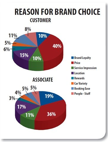 When it comes to brand choice, both customers and associates chose price as the top deciding factor. However, compared to the customer's impression, associates overvalue the customer's brand loyalty by 9 percentage points and underestimate the importance of booking ease for the customer by 6 percentage points. In a supporting statistic, 51 percent of customers say they do not have a preferred brand.