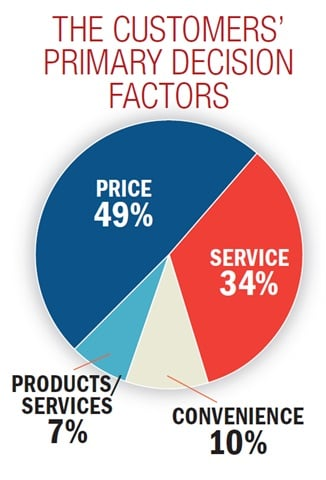 Price was named as the primary decision factor by 49% of survey respondents.