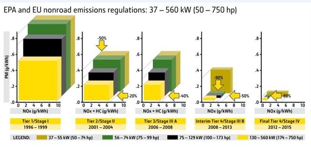 This chart from John Deere shows how EPA regulations have significantly reduced the amount of particulate matter and nitrogen oxide emissions. The European Union (EU) has similar emissions standards, named stages, that approximately correspond to the EPA's tiers. Hence, Final Tier 4 regulations in the United States are very similar to Stave IV regulations in the EU. Graphic courtesy of John Deere.