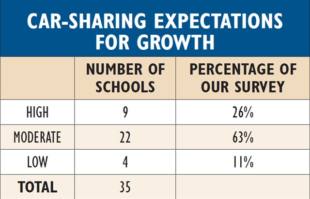 Schools expect the growth of members and fleet to approximate 20-30 percent in the near-future as offerings become better known and embraced by students.