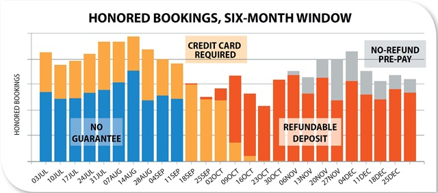 The Honored Bookings chart shows the weekly bookings on reservation channels that have moved to a guaranteed basis, first by requiring a credit card and by implementing a refundable deposit policy and prepay (no refund) option. ACE saw no significant reduction resulting from the increased guarantee level.